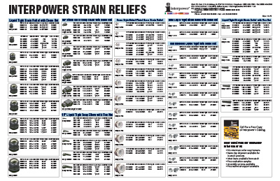 Interpower Connections How To Choose A Strain Relief