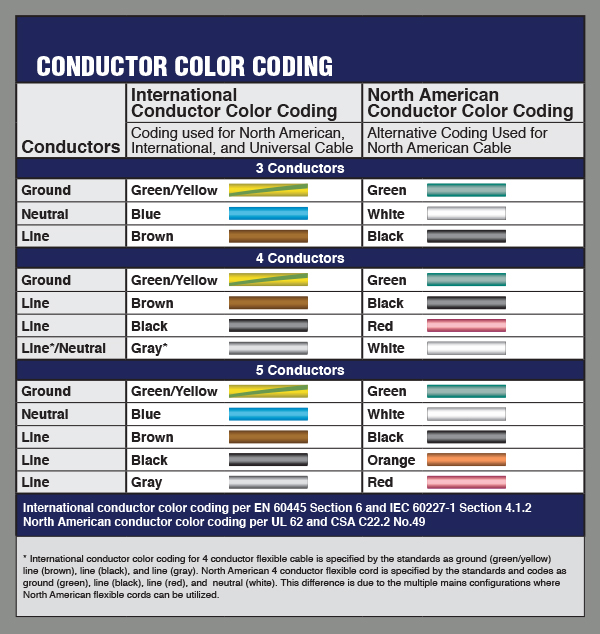ColCodChart no contact more information on cable interpower corporation iec cable wiring diagram at cos-gaming.co