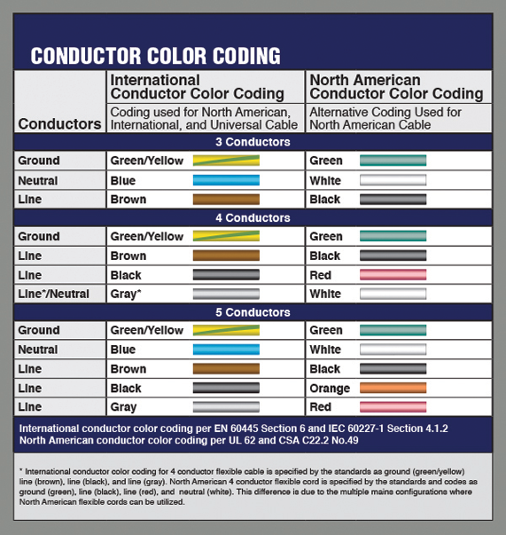 Conductor Color Coding on