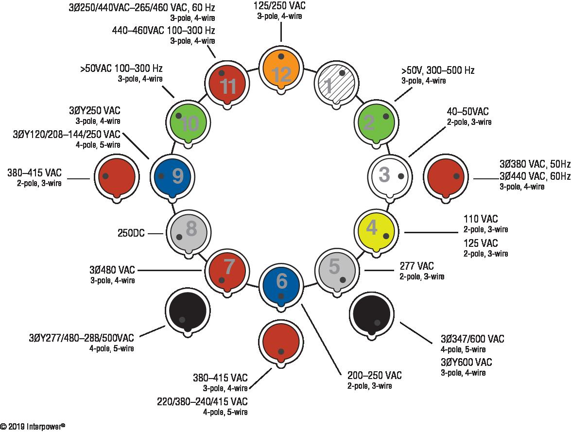 IEC 60309 hours designation chart