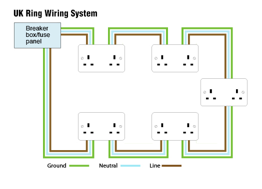 Information On Plugs And Sockets