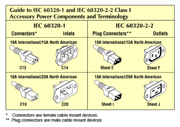 Components Of An Accessory Power Distribution System Are Outlet Or Outlets Module Strip A Cord With Plug Connector