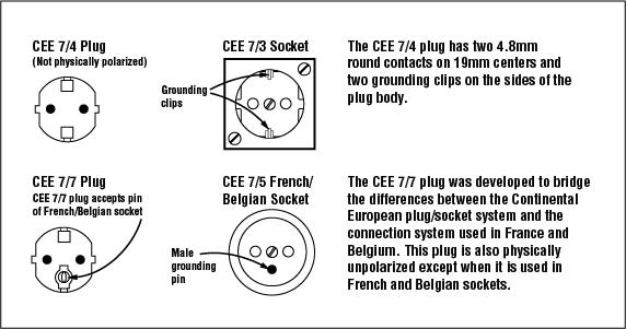 the reason for the incompatibility is that the grounding in the french/belgian  socket has a round male pin permanently mounted in the socket